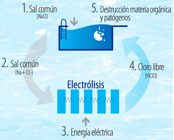 clorador-salino-funcionamiento